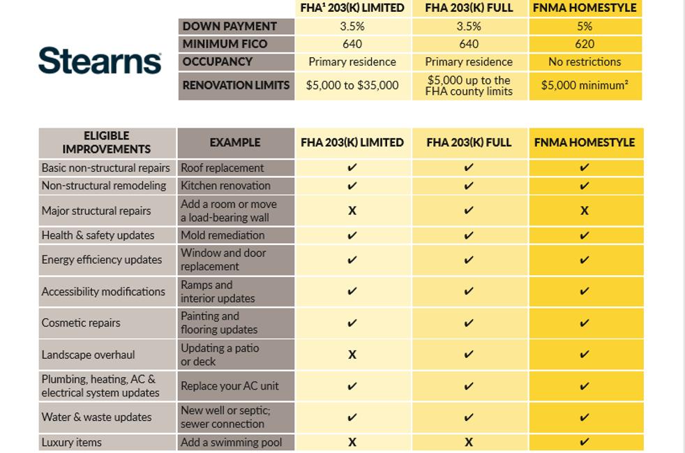 Stearns Renovation Mortgage Loans